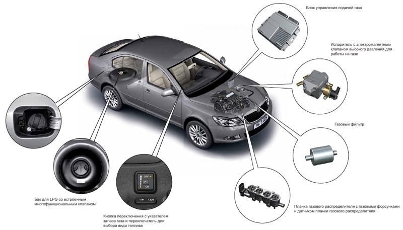 Снять газовое оборудование с автомобиля своими руками